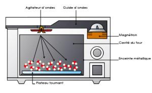 comment marche micro-ondes